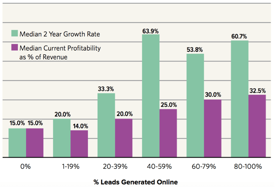 impact of online lead generation on growth and profitability