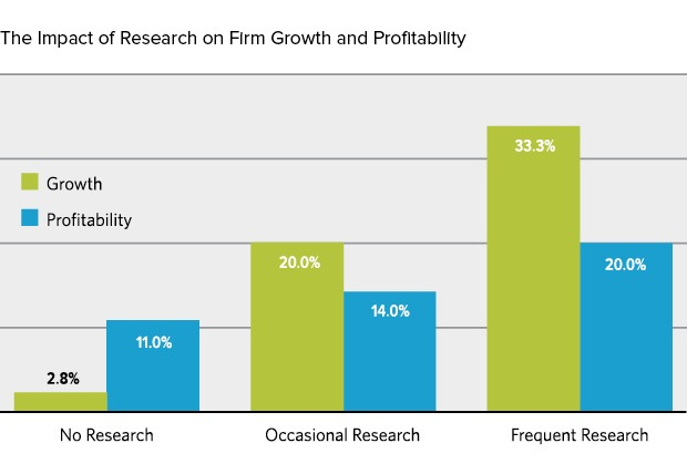 Impact of research on firm growth and profitability, Inside the Buyer's Brain