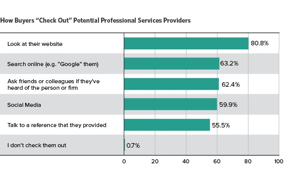 Visible Expert Book: How Buyers Check Out Professional Services Providers