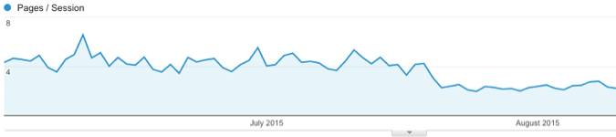 Increase in pages/session