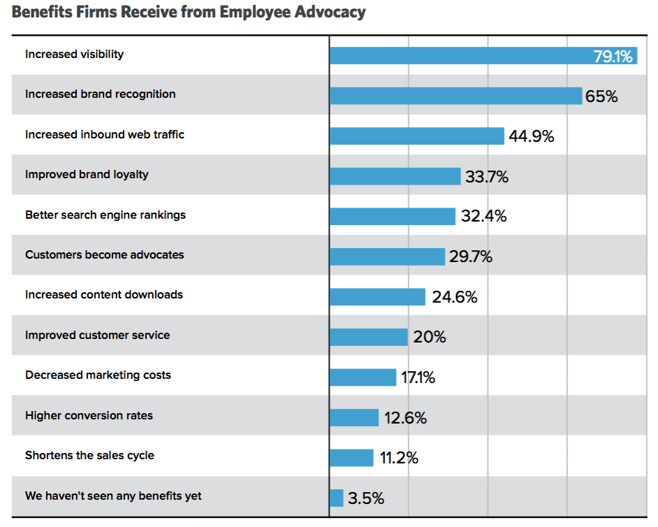 Benefits firms receive from employee advocacy