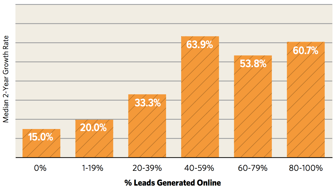 The Impact of Online Leads on Firm Growth