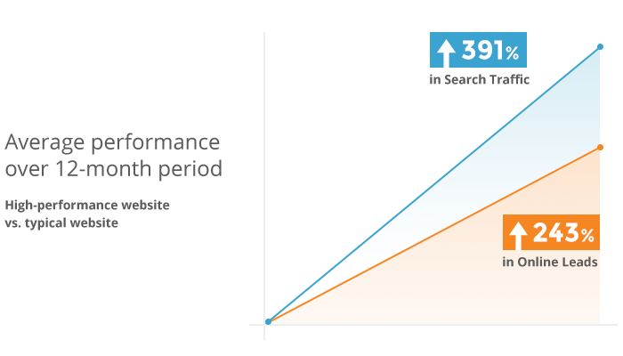 High-performance websites receive 391 percent more traffic and 243 percent more leads