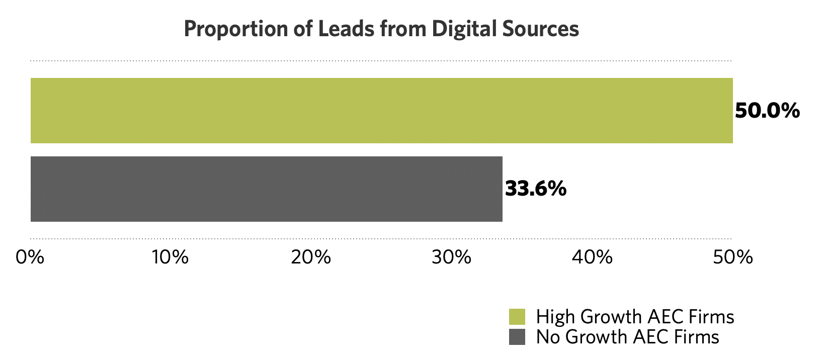 aec-high-growth-digital-leads-2021